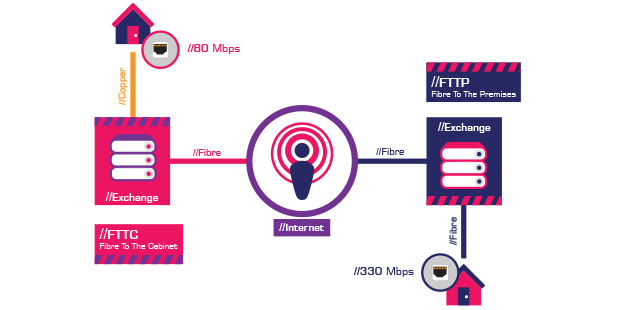 FTTC and FTTP explained
