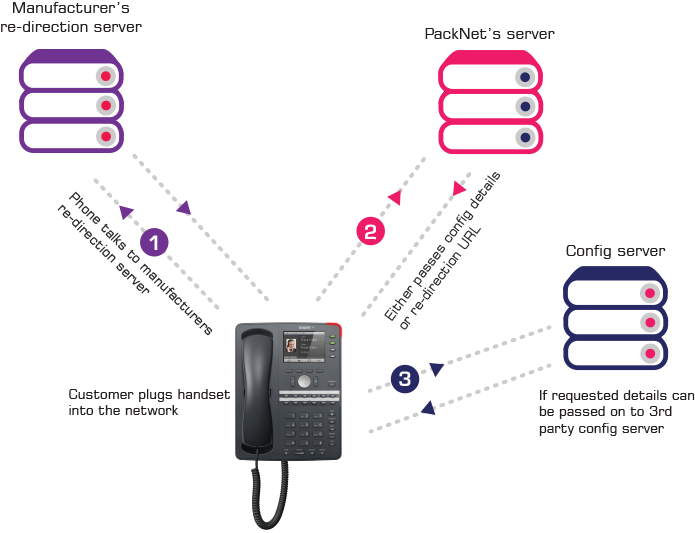 PackNet phone provisioning diagram - how it works