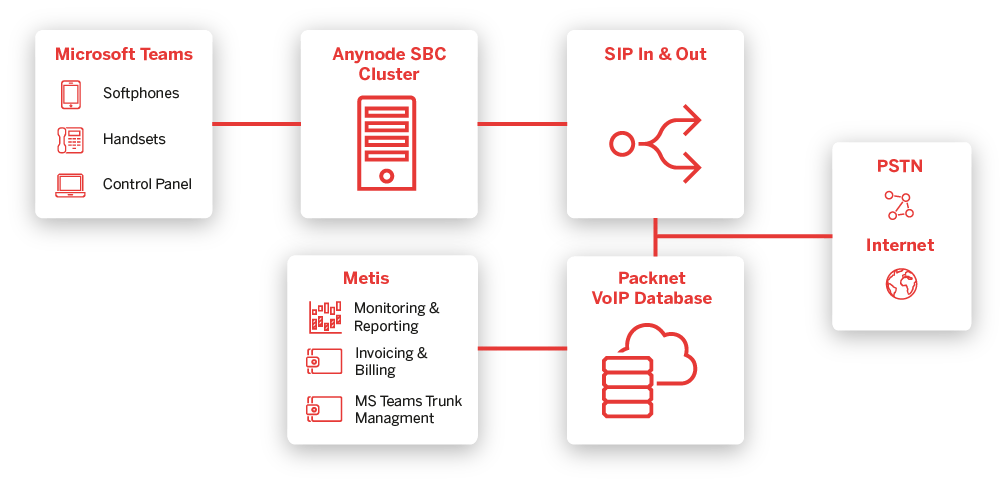 How Does A SIP Trunk work Diagram