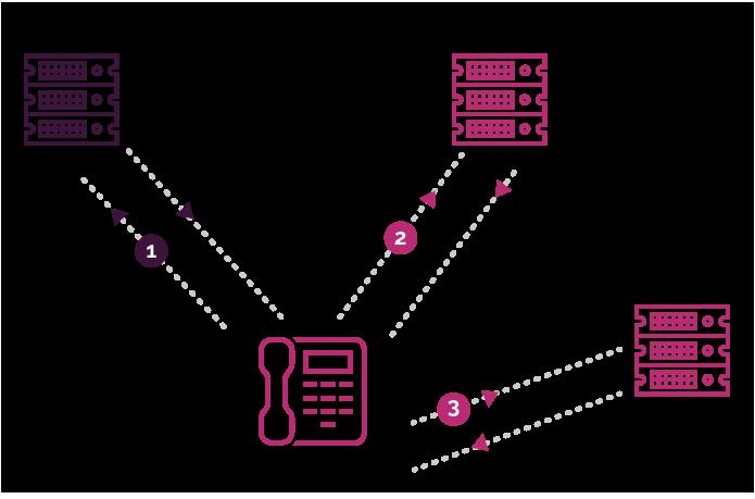 provisioning diagram