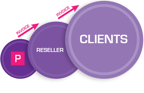 Diagram showing PackNet Selling to Reseller, Reseller selling to client